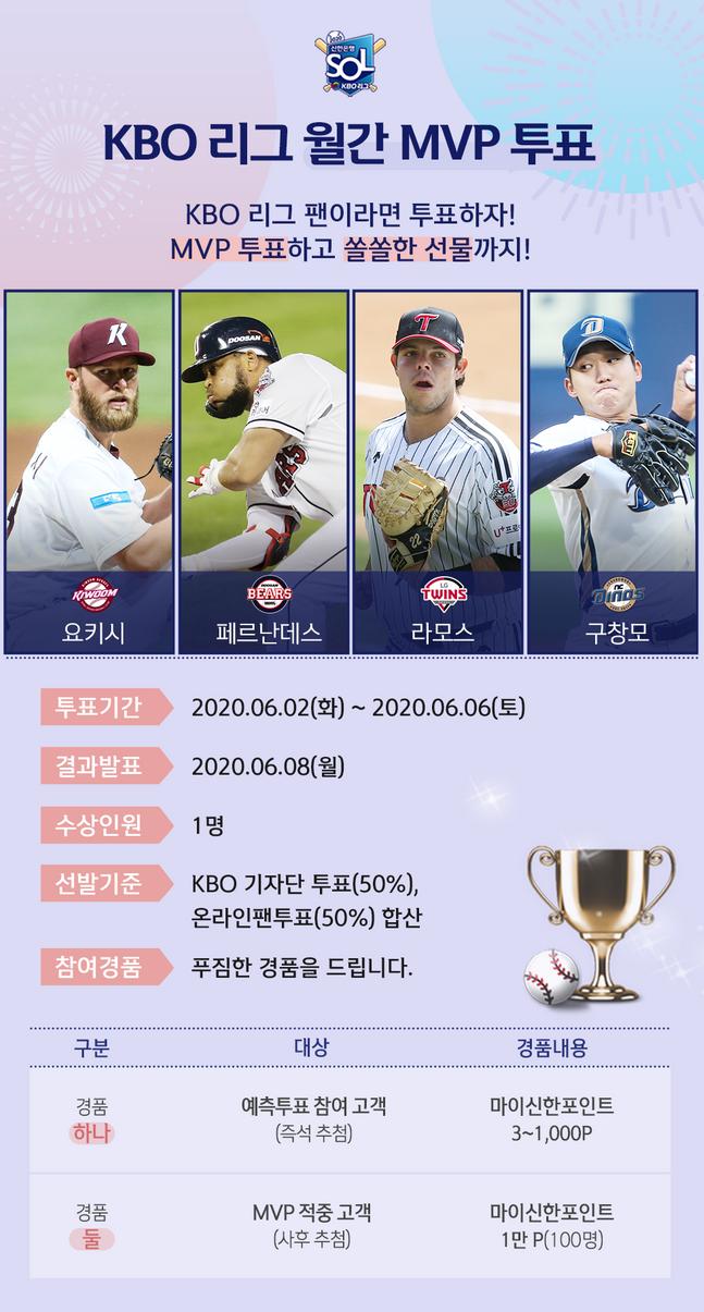 신한은행은 2020 신한은행 SOL KBO리그 5월 MVP 선정을 위한 팬 투표를 모바일 앱 신한 쏠(SOL)에서 진행한다.ⓒ신한은행