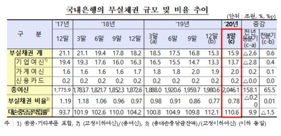 국내은행의 부실채권 규모 및 비율 추이ⓒ금융감독원
