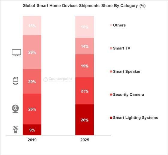 카테고리 별 스마트홈 디바이스 판매량 점유율(%)ⓒ카운터포인트리서치