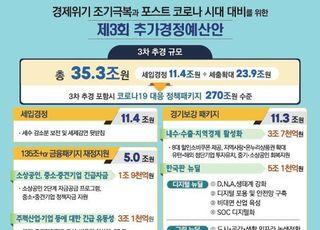 코로나 위기에 3차 추경 '역대 최대' 35.3조원