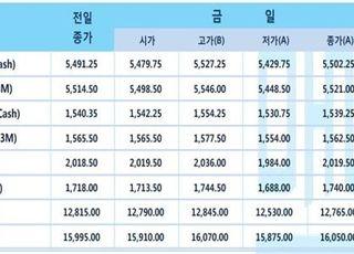 [LME] 비철가격 강보합세…전기동 5502달러
