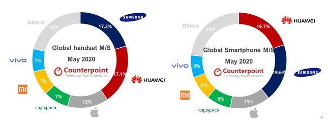 2020년 5월 글로벌 휴대폰(왼쪽) 및 스마트폰(오른쪽) 시장 업체별 점유율. ⓒ카운터포인트