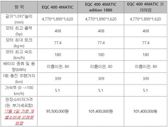 EQC 주요 제원 ⓒ벤츠코리아