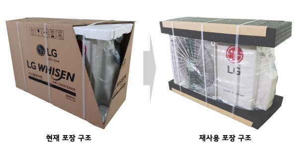 LG전자는 시스템 에어컨 실외기 포장재 재사용성을 높이기 위해 기존 완충재로 사용하던 발포 스티로폼(Expanded Polystyrene) 대신 완충성과 내구성을 높인 발포 플라스틱(Expanded Polypropylene)을 사용한다. 종이 사용량도 기존 2950g에서 300g으로 대폭 줄였다. 기존 시스템에어컨 실외기 포장 구조(왼쪽)와 개선된 포장 구조(오른쪽).