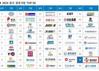 """CJ대한통운 CJ로킨, 中 물류기업 49위…""""글로벌 공략 가속"""""""