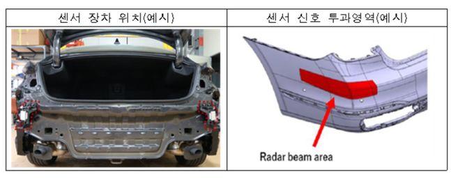 범퍼 내측, 차체(측면)에 장착되어 레이더 신호가 범퍼커버를 투과하는 구조 ⓒ보험개발원