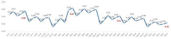 원화대출 연체율 추이ⓒ금융감독원