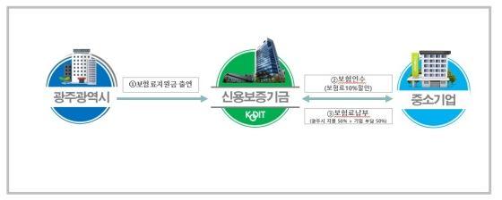 광주광역시 보험료지원 협약보험 기본 구조도ⓒ신용보증기금