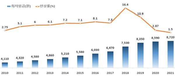 연도별 최저임금 인상 추이(2010~2021년)ⓒ최저임금위원회