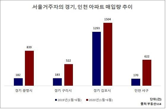 서울거주자들의 경기 및 인천지역 아파트 매입량 추이.ⓒ부동산114