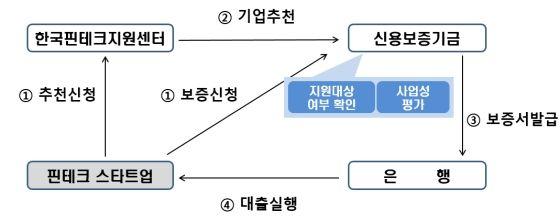 한국핀테크지원센터 핀테크스타트업 협약보증 구조도ⓒ신용보증기금
