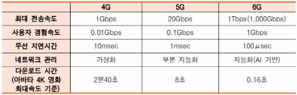 세대별 무선 네트워크 성능 비교.ⓒ정보통신기획평가원