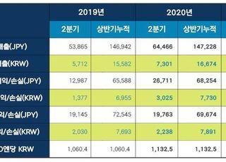 넥슨 2Q 영업익 3025억원…전년比 106%↑
