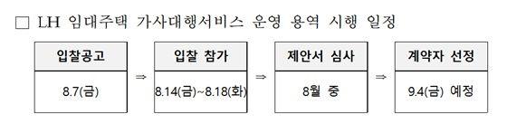 LH 임대주택 가사대행서비스 운영 용역 시행 일정.ⓒLH