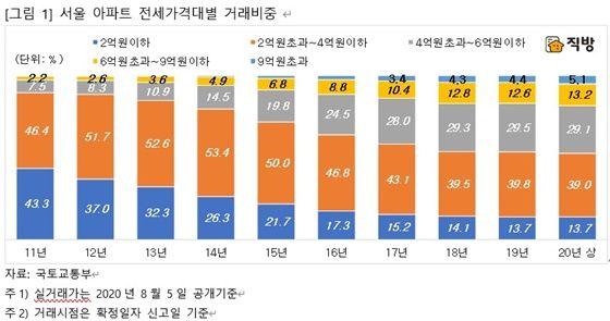 서울 아파트 전세가격대별 거래비중.ⓒ직방