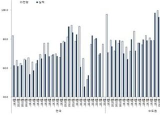 8월 HSSI 전망치 76.6…신규 분양사업 위축