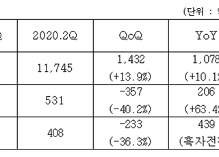 ㈜코오롱 2Q 영업익 531억원…주택사업 호조·BMW 판매 증가