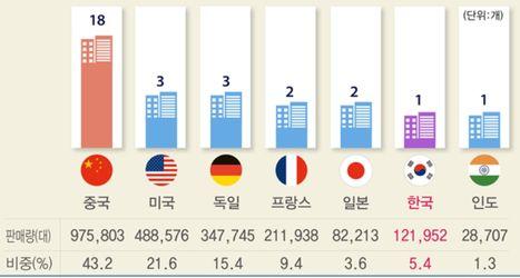 국가별 전기차 메이커 및 판매 대수 ⓒ전경련