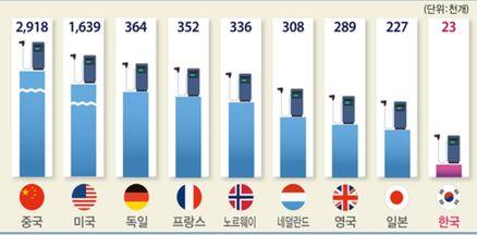 주요국가의 전기차 충전기 수 (2019년 말 기준)ⓒ전경련