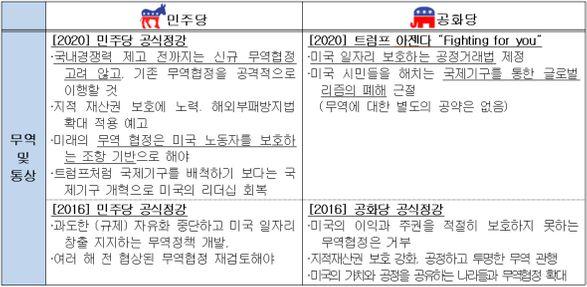 민주당-공화당 2020 무역·통상정책 공약 비교 ⓒ전경련