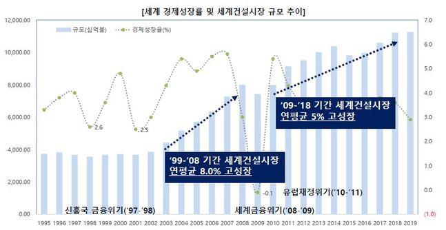 세계 경제성장률 및 세계건설시장 규모 추이 그래프.ⓒ해외건설협회·IMF·IHS마킷