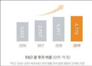 글로벌 제약사 지난해 국내 R&D 4800억 투자