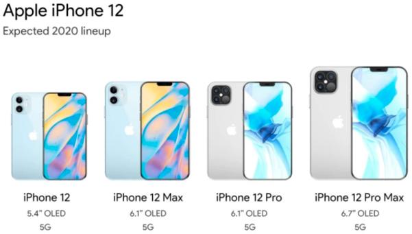 아이폰12 시리즈 라인업 예상이미지. ⓒ폰아레나