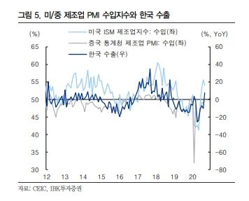 미/중 제조업 PMI 수입지수와 한국 수출. ⓒIBK투자증권