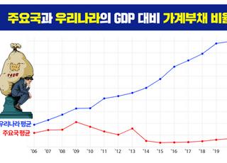 """[국감2020] 김두관 """"국가가 빚을 안 지면 국민이 빚을 진다"""""""
