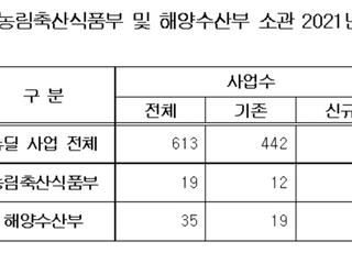 한국판 뉴딜, 농어업 분야 예산 2.7% 불과