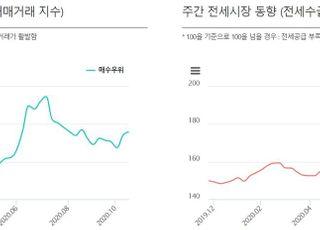 국민은행, 부동산 매매·전세 거래지수 26일부터 제공