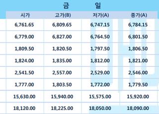[LME] 비철가격 강보합…전기동 6784 달러