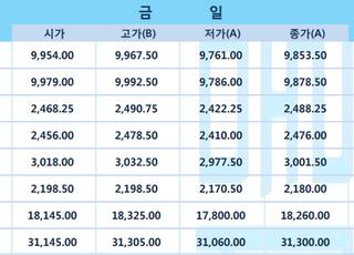 [LME] 비철가격 혼조…전기동 9854달러
