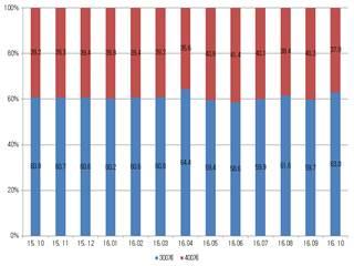 [표] STS CR 강종별 판매…300계 증가